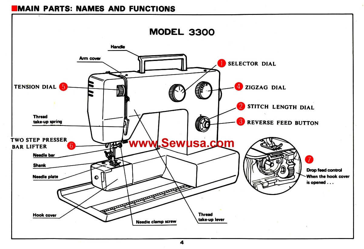 basic sewing machine diagram basic photography diagram