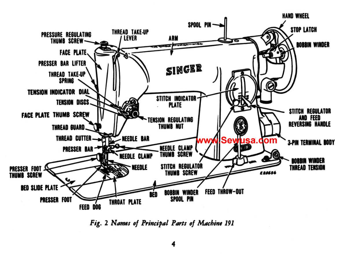 Sewing Parts Diagram Engine Control Wiring Brother Machine Singer 191 Instruction Manual Elna